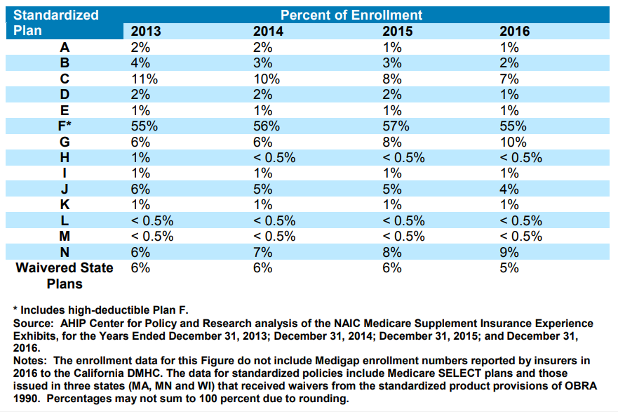 Compare Medicare supplement plans population for each type