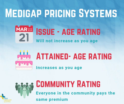 How medicare supplement plan cost is rated image