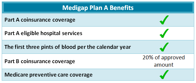 Medicare supplement plan A list of coverage 2019