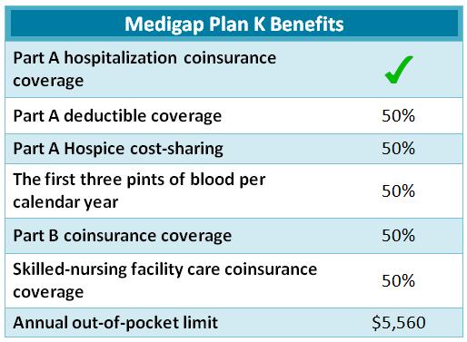 Plan K supplement list of benefits