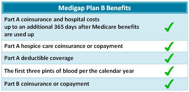 medicare supplement plan B list of benefits 2019