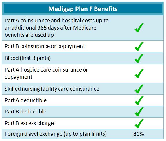 medicare supplement plan F benefits 2019