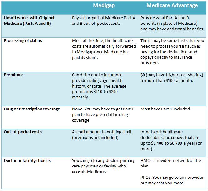 Medigap vs Medicare Advantage plan comparison chart