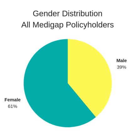 Medigap Policyholders in Florida