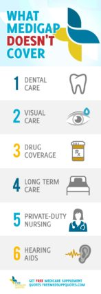 Infographic showing what medicare supplement plans don't cover