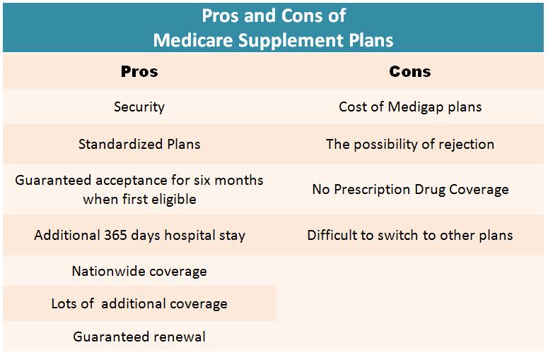 The Advantages and Disadvantages of Medigap Plans ...